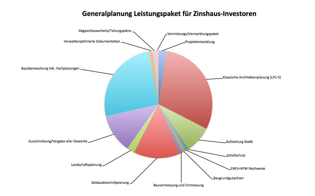 Generalplanung Leistungen für Zinshaus-Investoren
