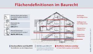 Baurechtlich maximale Mietfläche (c) MMST Architekten GmbH