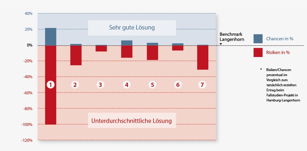 chancen oder risiken in der zinshaus entwicklung mmst architekten hamburg berlin. Black Bedroom Furniture Sets. Home Design Ideas