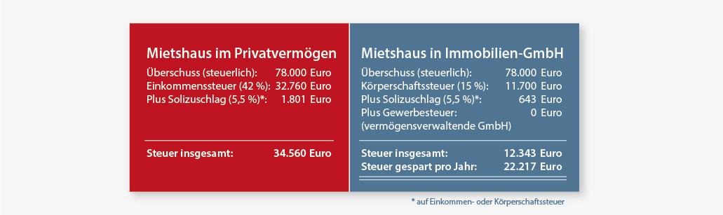 Vergleich der anfallenden Steuern bei Mietshaus in Privatvermögen und Mietshaus in Immobilien-GmbH