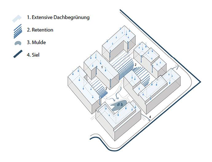 Entwässerung Stadtgärten Stellingen