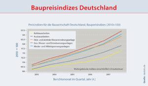 Baukostenindex Mehrfamilienhaus Mietwohnungsbau 2018