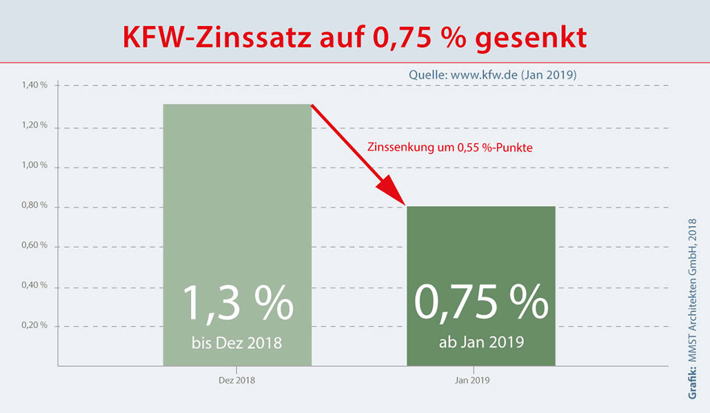 Die KFW-Bank senkt 2019 den Zinssatz um 0,55 %-Punkte