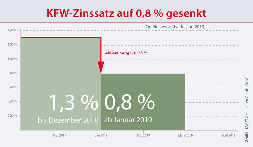 KFW Zinssatz auf 0,8 % gesenkt