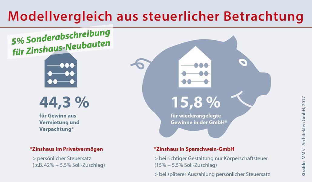 Vergleich: Steuern beim Zinshaus im Betriebs- oder Privatvermögen