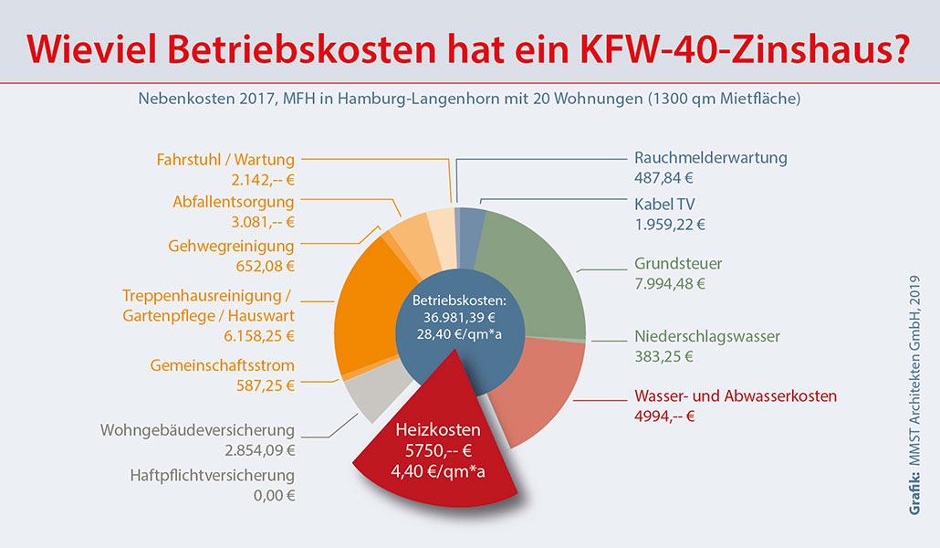 Wieviel Betriebskosten hat ein KFW-40 Mehrfamilienhaus