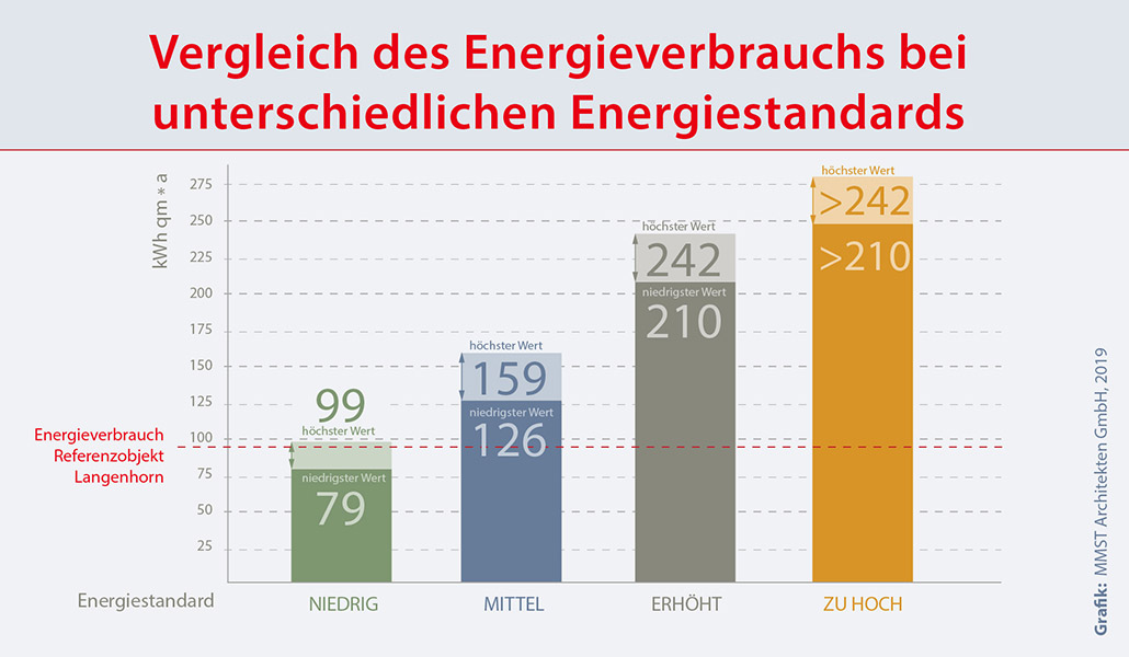 Vergleich der Betriebskosten bei unterschiedlichen Energiestandards