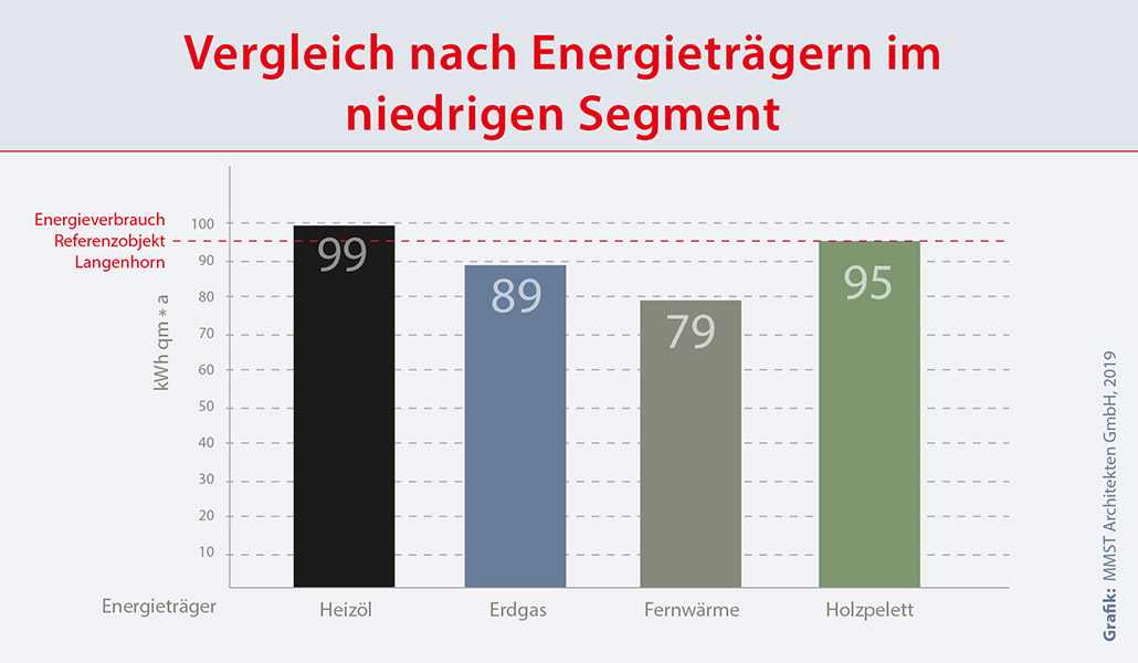 Betriebskosten Mehrfamilienhaus: Verbrauch der unterschiedlichen Energieträger