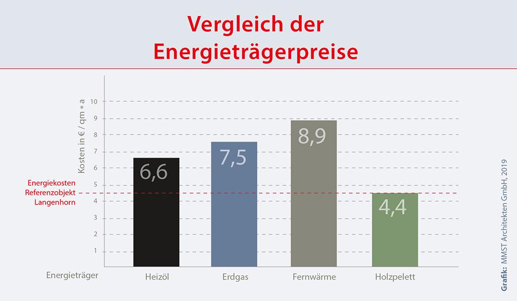 Kosten unterschiedlicher Energieträger