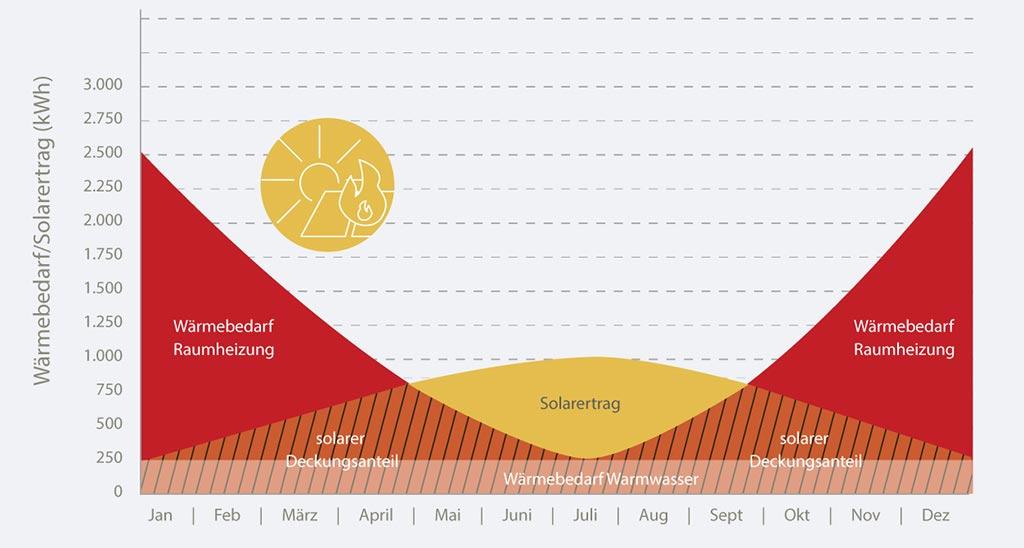 Mehrfamilienhaus Wärmebedarf im Vergleich zum Solarertrag