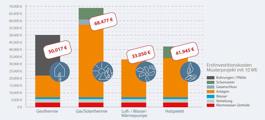 Mehrfamilienhaus Heizung Kosten-Vergleich