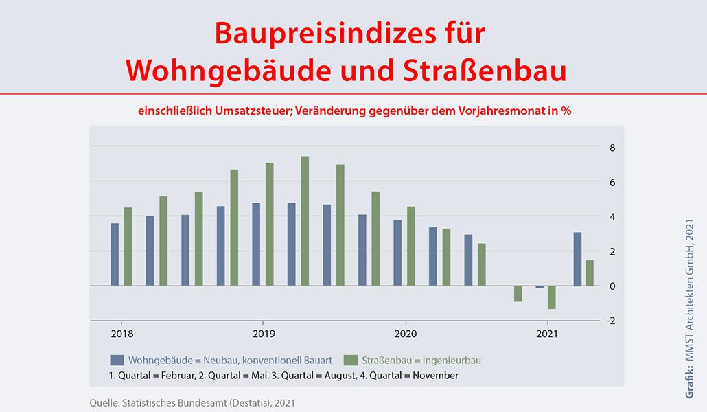 Baupreisindex Neubau Wohnungsbau Februar 2021