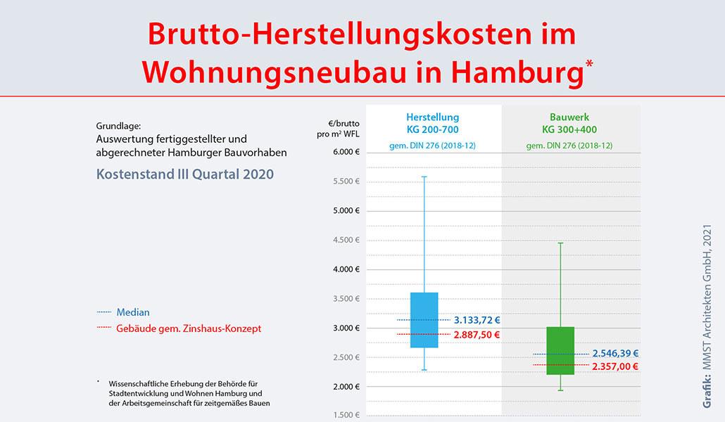 Mehrfamilienhaus bauen Kosten in Hamburg 2021