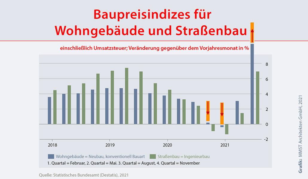 Baupreisindex August 2021 Neubau Wohnungsbau